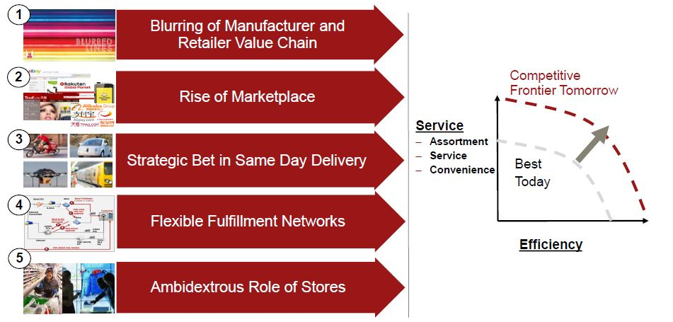 6 Trends in omnichannel SC