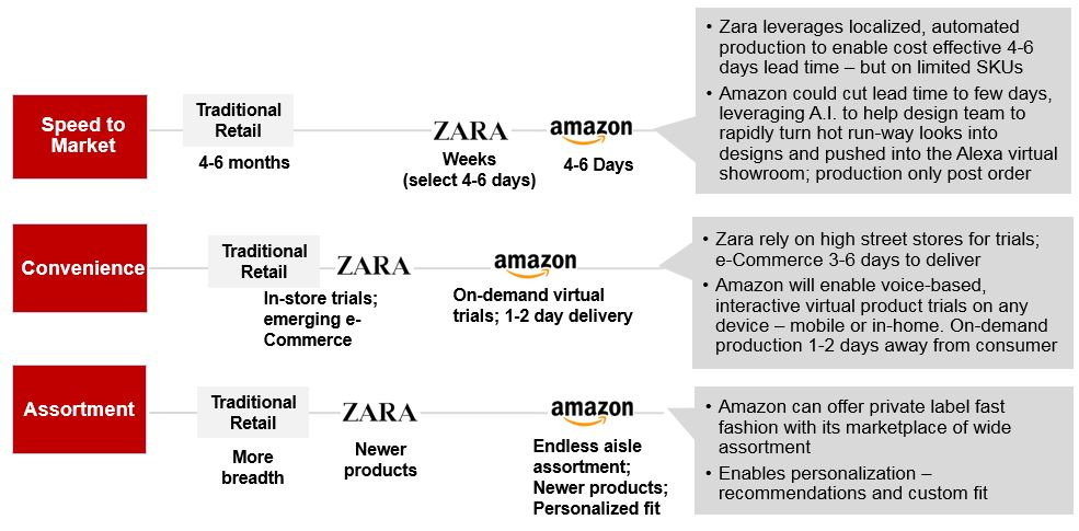 Amazon_Zara_logo